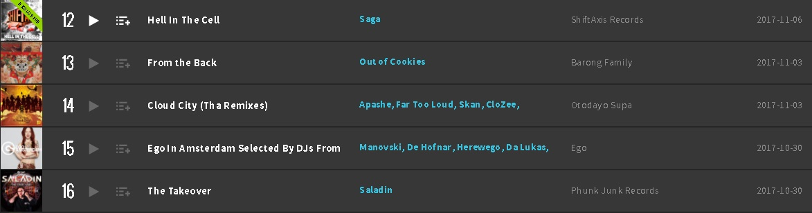 Hell In The Cell Beatport Top 100