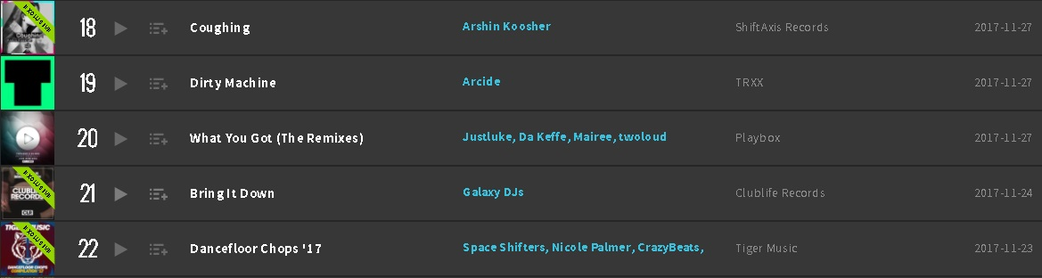 Coughing EP Beatport Top 100