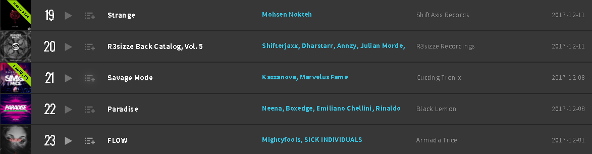 Beatport Top 100 Big Room