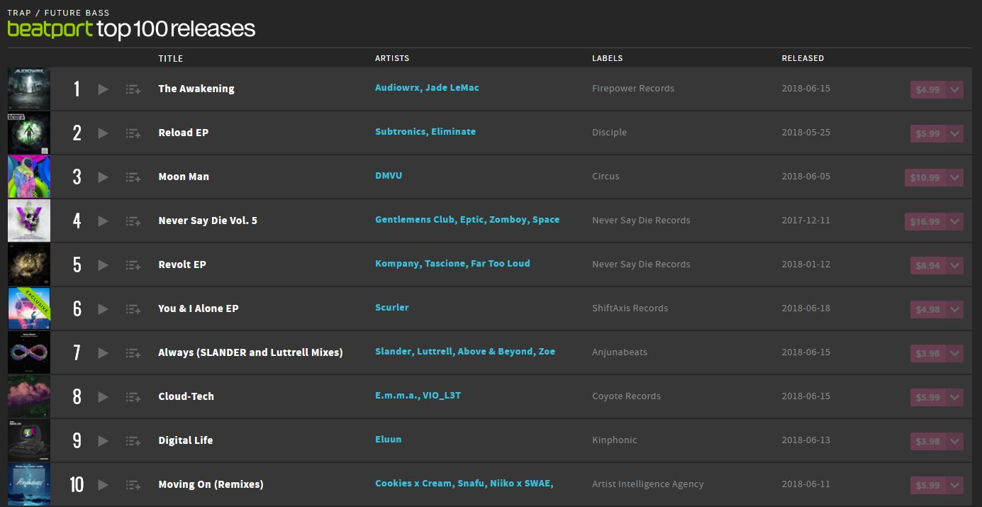 You & I Alone EP Beatport Top 100