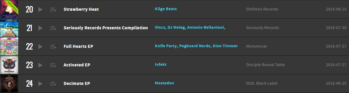 Strawberry Heat Beatport Top 100