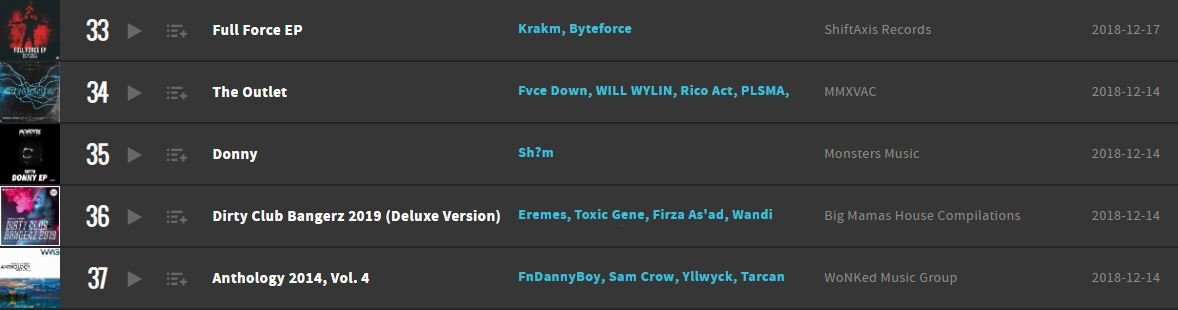 Full Force EP Beatport Top 100