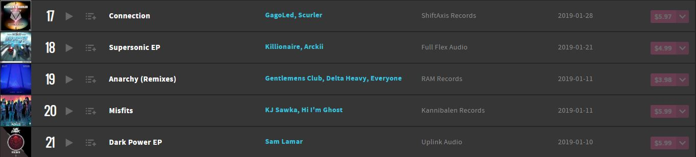 Connection Beatport Top 100