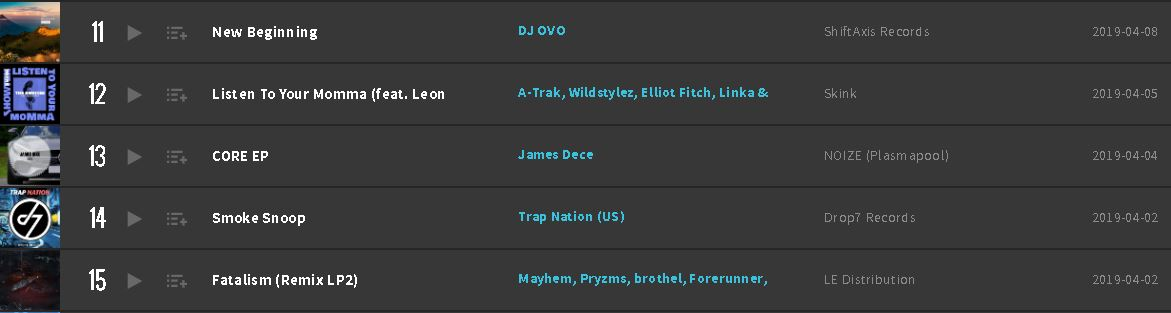 New Beginning Beatport Top 100