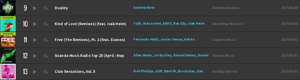 Duality Beatport Top 100