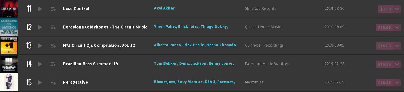 Lose Control Beatport Top 100