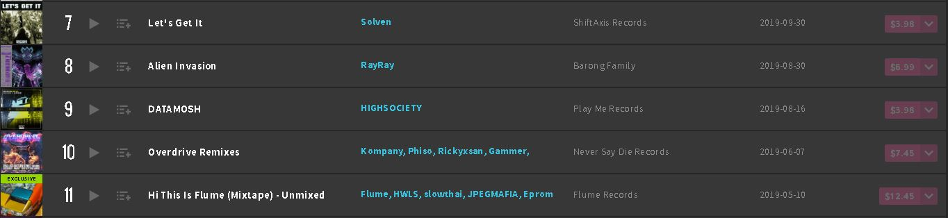 Let's Get It Beatport Top 100