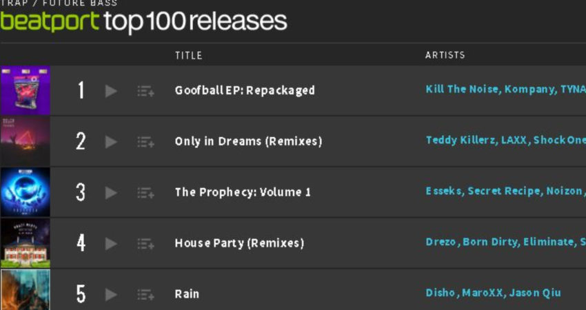 Rain On Beatport Top 100