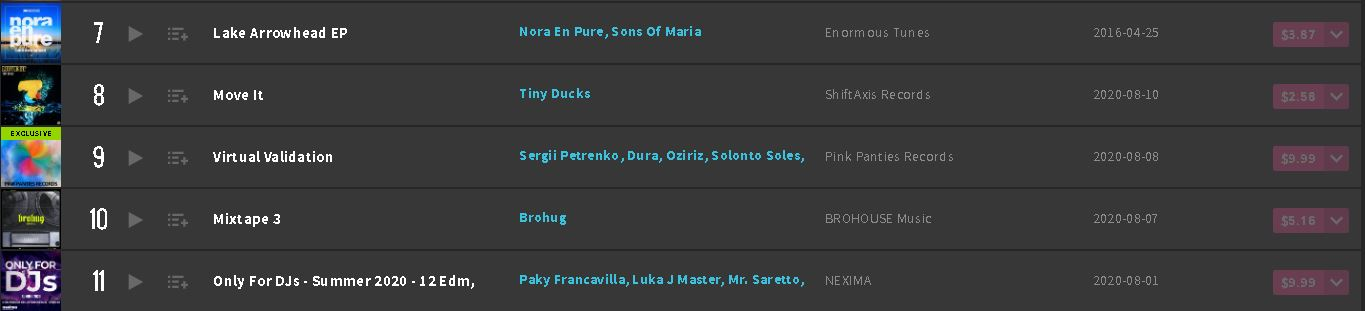 Move It Beatport Top 100