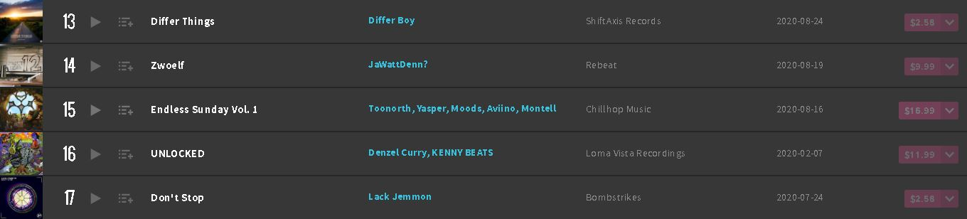 Differ Things Beatport Top 100