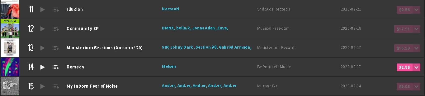 Illusion Beatport Charts